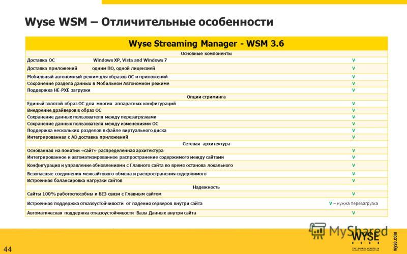 Wyse WSM – Отличительные особенности Wyse Streaming Manager - WSM 3.6 Основные компоненты Доставка ОС Windows XP, Vista and Windows 7V Доставка приложений одним ПО, одной лицензиейV Мобильный автономный режим для образов ОС и приложенийV Сохранение р