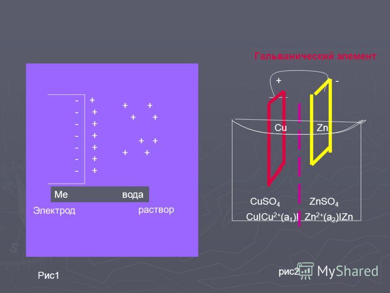 - + + + + + Электрод раствор Cu Zn + - CuSO 4 ZnSO 4 Гальванический элемент СuICu 2+ (a 1 )I Zn 2+ (a 2 )IZn Me вода Рис1 рис2
