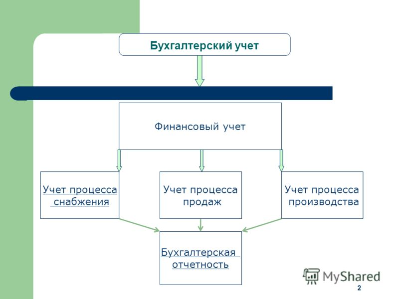 2 Бухгалтерский учет Финансовый учет Учет процесса снабжения Учет процесса производства Бухгалтерская отчетность Учет процесса продаж