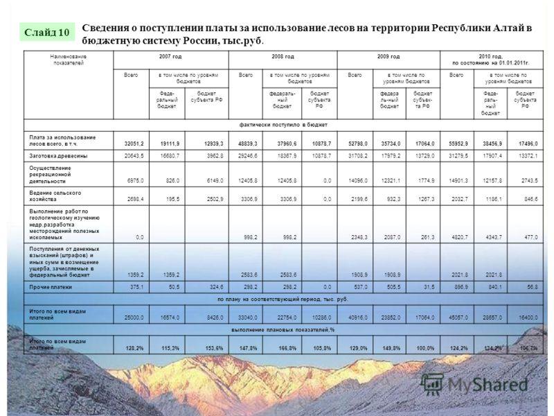 Сведения о поступлении платы за использование лесов на территории Республики Алтай в бюджетную систему России, тыс.руб. Наименование показателей 2007 год2008 год2009 год2010 год, по состоянию на 01.01.2011г. Всегов том числе по уровням бюджетов Всего