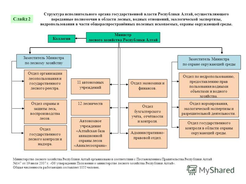 Структура исполнительного органа государственной власти Республики Алтай, осуществляющего переданные полномочия в области лесных, водных отношений, экологической экспертизы, недропользования в части общераспространённых полезных ископаемых, охраны ок