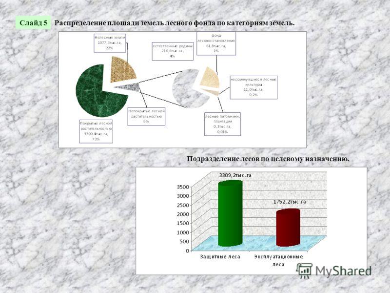 Распределение площади земель лесного фонда по категориям земель. Подразделение лесов по целевому назначению. Слайд 5