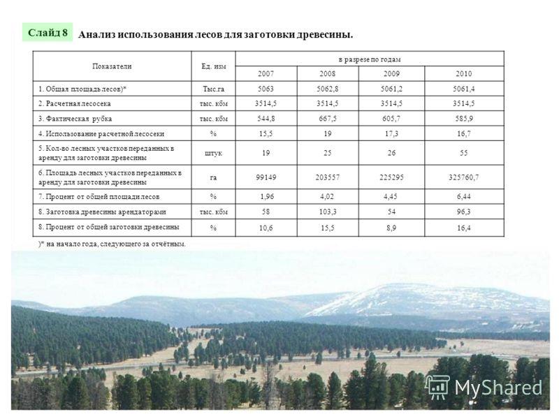 Анализ использования лесов для заготовки древесины. ПоказателиЕд. изм в разрезе по годам 2007200820092010 1. Общая площадь лесов)*Тыс.га50635062,85061,25061,4 2. Расчетная лесосекатыс. кбм3514,5 3. Фактическая рубкатыс. кбм544,8667,5605,7585,9 4. Исп
