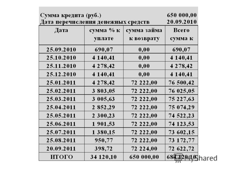 Микрозайм на карту через интернет в Украине без