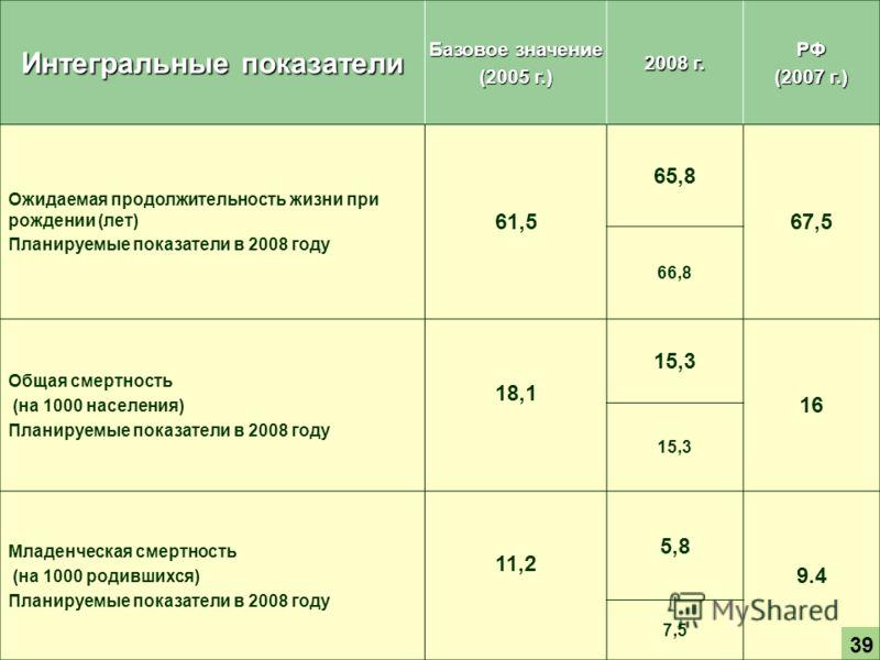 Интегральные показатели Базовое значение (2005 г.) 2008 г. РФ (2007 г.) Ожидаемая продолжительность жизни при рождении (лет) Планируемые показатели в 2008 году 61,5 65,8 67,5 66,8 Общая смертность (на 1000 населения) Планируемые показатели в 2008 год