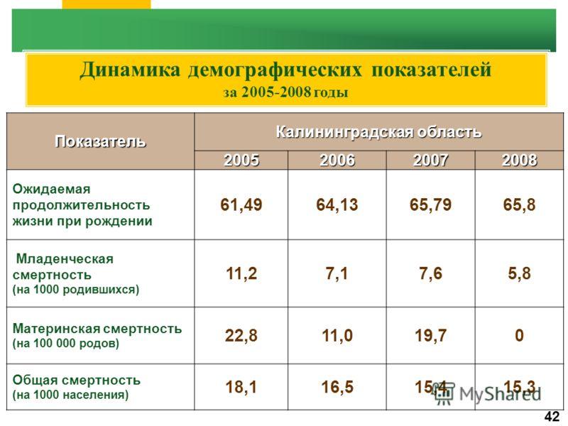 Динамика демографических показателей за 2005-2008 годыПоказатель Калининградская область 2005200620072008 Ожидаемая продолжительность жизни при рождении 61,4964,1365,7965,8 Младенческая смертность (на 1000 родившихся) 11,27,17,65,8 Материнская смертн