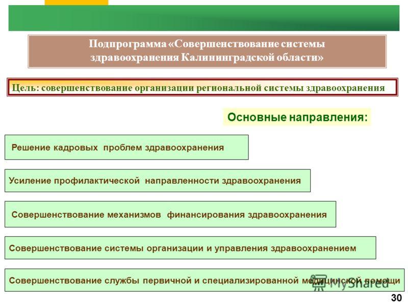 Подпрограмма «Совершенствование системы здравоохранения Калининградской области» Цель: совершенствование организации региональной системы здравоохранения Основные направления: 30 Совершенствование системы организации и управления здравоохранением Сов