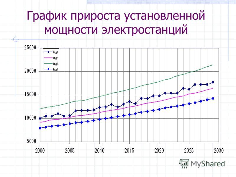 График прироста установленной мощности электростанций