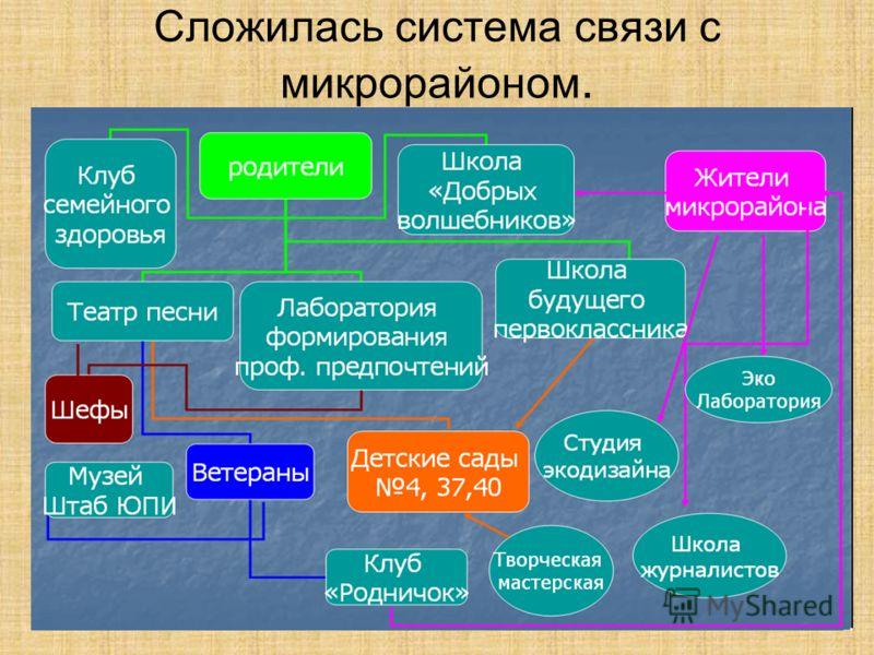 Сложилась система связи с микрорайоном.