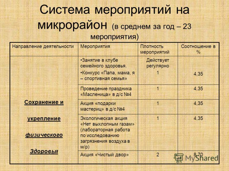 Система мероприятий на микрорайон (в среднем за год – 23 мероприятия) Направление деятельностиМероприятияПлотность мероприятий Соотношение в % Сохранение и укрепление физического Здоровья Занятие в клубе семейного здоровья. Конкурс «Папа, мама, я – с