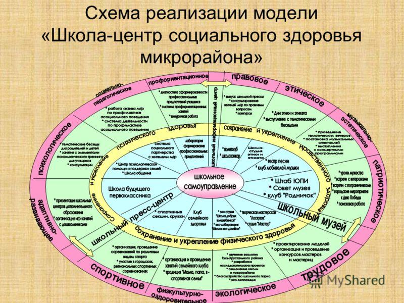 Схема реализации модели «Школа-центр социального здоровья микрорайона»
