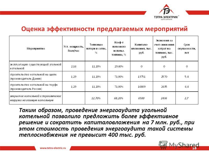 Оценка эффективности предлагаемых мероприятий 18 Таким образом, проведение энергоаудита угольной котельной позволило предложить более эффективное решение и сократить капиталовложения на 7 млн. руб., при этом стоимость проведения энергоаудита такой си
