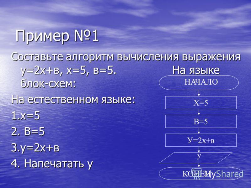 Пример 1 Составьте алгоритм вычисления выражения у=2х+в, х=5, в=5. На языке блок-схем: На естественном языке: 1.х=5 2. В=5 3.у=2х+в 4. Напечатать у Х=5 В=5 У=2х+в у КОНЕЦ НАЧАЛО