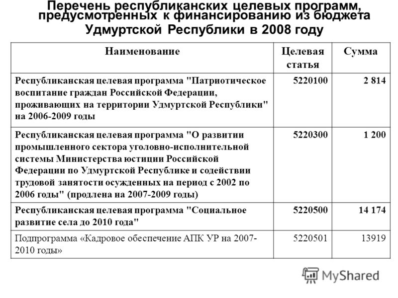 Перечень республиканских целевых программ, предусмотренных к финансированию из бюджета Удмуртской Республики в 2008 году НаименованиеЦелевая статья Сумма Республиканская целевая программа