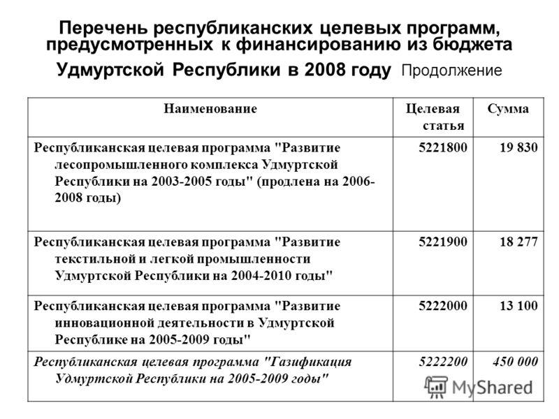 Перечень республиканских целевых программ, предусмотренных к финансированию из бюджета Удмуртской Республики в 2008 году Продолжение НаименованиеЦелевая статья Сумма Республиканская целевая программа
