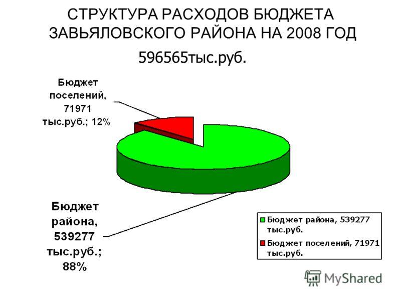 СТРУКТУРА РАСХОДОВ БЮДЖЕТА ЗАВЬЯЛОВСКОГО РАЙОНА НА 2008 ГОД 596565тыс.руб.