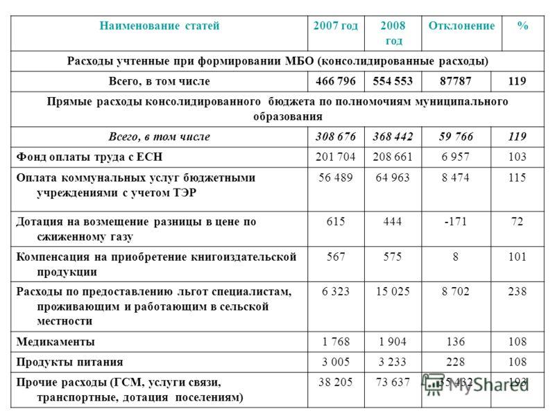 Наименование статей2007 год2008 год Отклонение% Расходы учтенные при формировании МБО (консолидированные расходы) Всего, в том числе466 796554 55387787119 Прямые расходы консолидированного бюджета по полномочиям муниципального образования Всего, в то