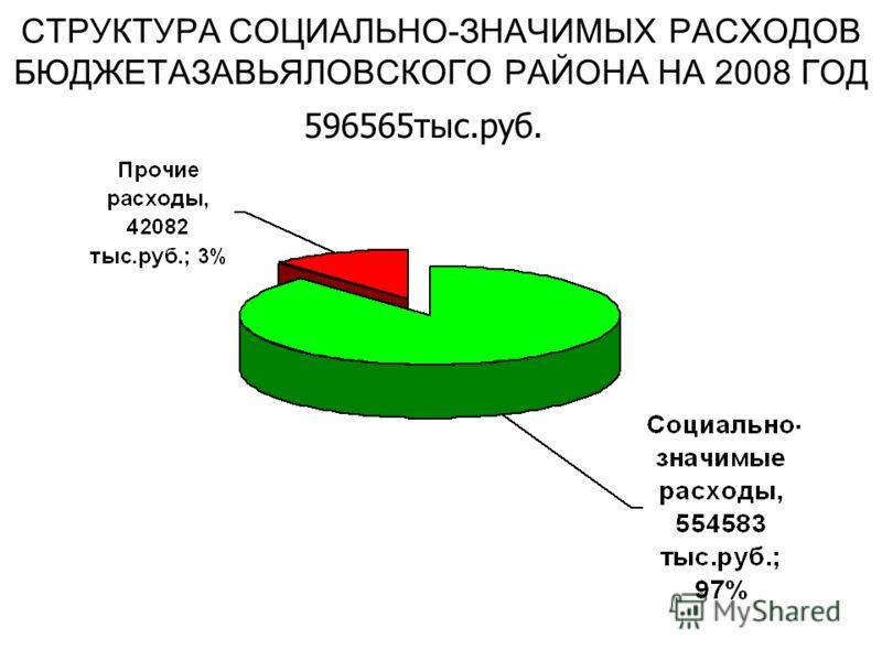 СТРУКТУРА СОЦИАЛЬНО-ЗНАЧИМЫХ РАСХОДОВ БЮДЖЕТАЗАВЬЯЛОВСКОГО РАЙОНА НА 2008 ГОД 596565тыс.руб.