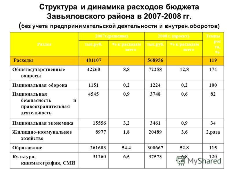 Структура и динамика расходов бюджета Завьяловского района в 2007-2008 гг. ( без учета предпринимательской деятельности и внутрен.оборотов) Раздел 2007г.(решение)2008 г. (проект)Темпы рос та, % тыс.руб.% к расходам всего тыс.руб.% к расходам всего Ра