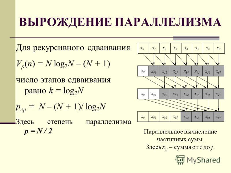 ВЫРОЖДЕНИЕ ПАРАЛЛЕЛИЗМА Для рекурсивного сдваивания V p (n) = N log 2 N – (N + 1) число этапов сдваивания равно k = log 2 N p ср = N – (N + 1)/ log 2 N Здесь степень параллелизма p = N / 2 Параллельное вычисление частичных сумм. Здесь x ij сумма от i