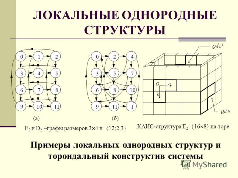 ЛОКАЛЬНЫЕ ОДНОРОДНЫЕ СТРУКТУРЫ Примеры локальных однородных структур и тороидальный конструктив системы Qa 4 b 012024 3 6 9 4 7 10 5 8 11 3 6 9 57 8 10 1 (б)(а) E 2 и D 2 –графы размеров 3 4 и {12;2,3}. КАИС-структура E 2 : {16 8} на торе Qa 9 b -3 Q