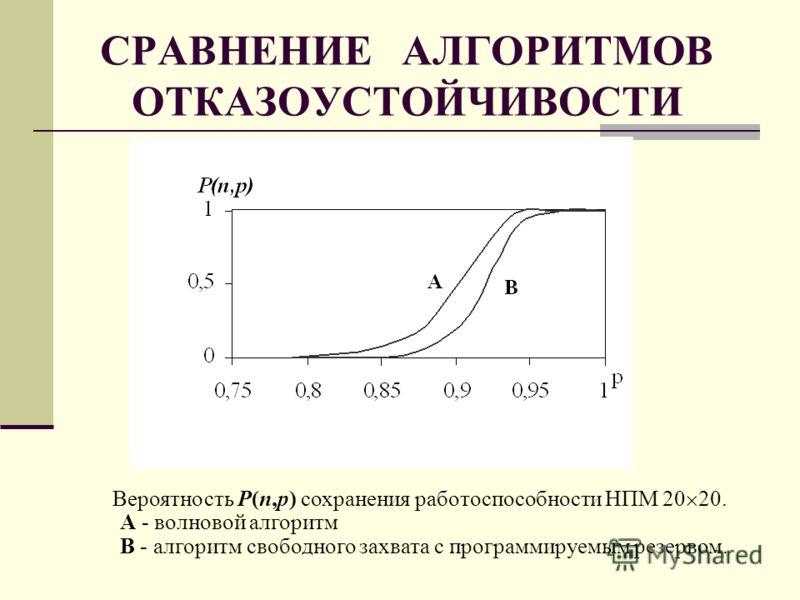 СРАВНЕНИЕ АЛГОРИТМОВ ОТКАЗОУСТОЙЧИВОСТИ Вероятность P(n,p) сохранения работоспособности НПМ 20 20. А - волновой алгоритм В - алгоритм свободного захвата с программируемым резервом.