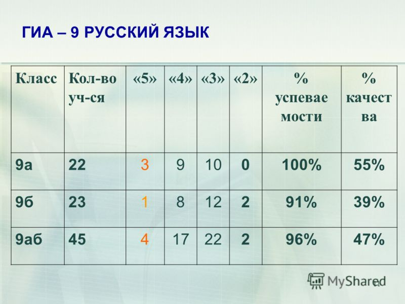 11 ГИА – 9 РУССКИЙ ЯЗЫК КлассКол-во уч-ся «5»«4»«3»«2»% успевае мости % качест ва 9а2239100100%55% 9б231812291%39% 9аб4541722296%47%