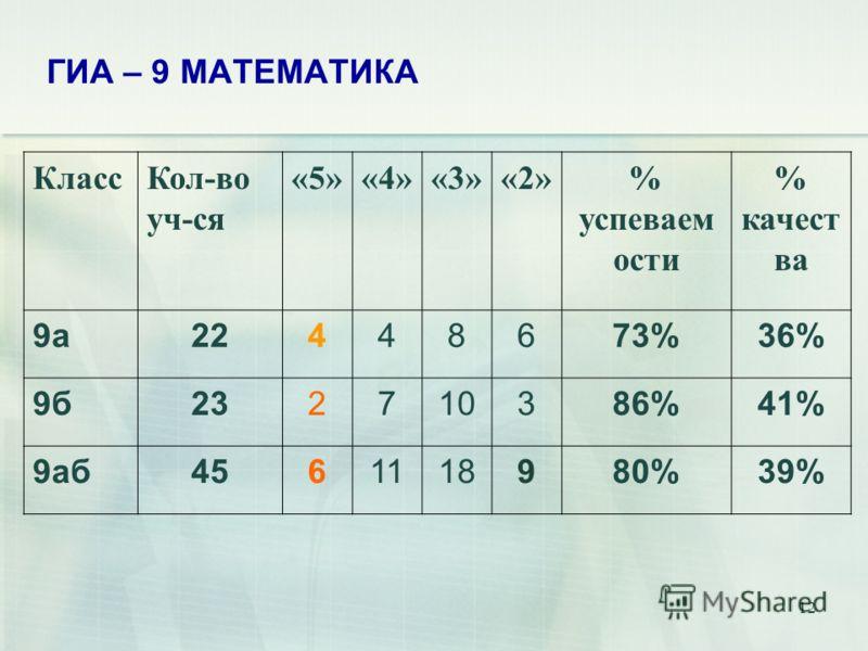 12 ГИА – 9 МАТЕМАТИКА КлассКол-во уч-ся «5»«4»«3»«2»% успеваем ости % качест ва 9а22448673%36% 9б232710386%41% 9аб4561118980%39%