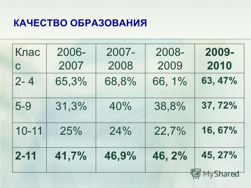 5 Клас с 2006- 2007 2007- 2008 2008- 2009 2009- 2010 2- 465,3%68,8%66, 1% 63, 47% 5-931,3%40%38,8% 37, 72% 10-1125%24%22,7% 16, 67% 2-1141,7%46,9%46, 2% 45, 27%