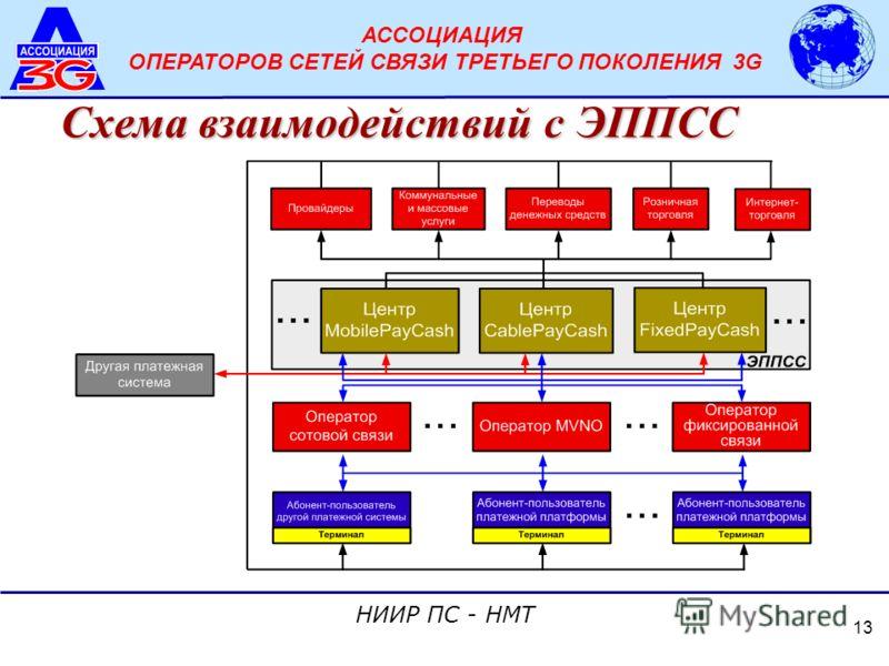 АССОЦИАЦИЯ ОПЕРАТОРОВ СЕТЕЙ СВЯЗИ ТРЕТЬЕГО ПОКОЛЕНИЯ 3G НИИР ПС - НМТ 13 Схема взаимодействий с ЭППСС