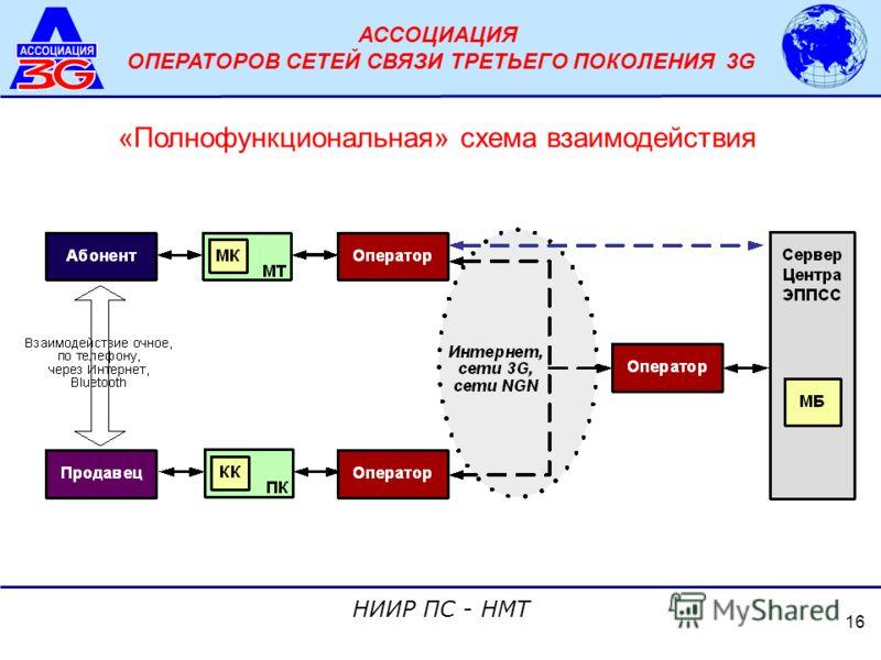АССОЦИАЦИЯ ОПЕРАТОРОВ СЕТЕЙ СВЯЗИ ТРЕТЬЕГО ПОКОЛЕНИЯ 3G НИИР ПС - НМТ 16 «Полнофункциональная» схема взаимодействия
