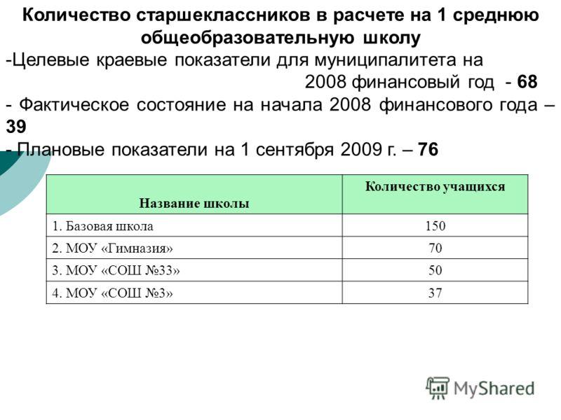 Количество старшеклассников в расчете на 1 среднюю общеобразовательную школу -Целевые краевые показатели для муниципалитета на 2008 финансовый год - 68 - Фактическое состояние на начала 2008 финансового года – 39 - Плановые показатели на 1 сентября 2
