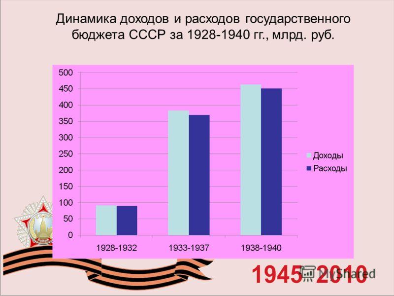 Динамика доходов и расходов государственного бюджета СССР за 1928-1940 гг., млрд. руб.