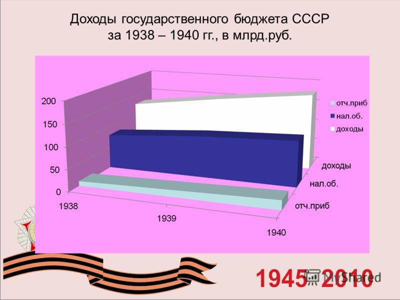 Доходы государственного бюджета СССР за 1938 – 1940 гг., в млрд.руб.