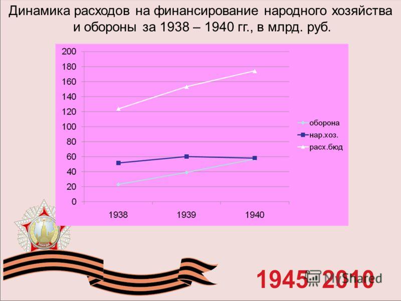 Динамика расходов на финансирование народного хозяйства и обороны за 1938 – 1940 гг., в млрд. руб.