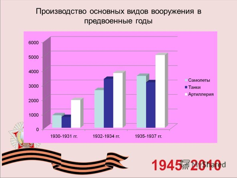 Производство основных видов вооружения в предвоенные годы