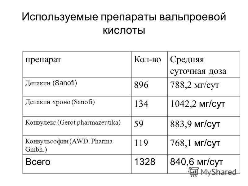 препараты используемые похудения