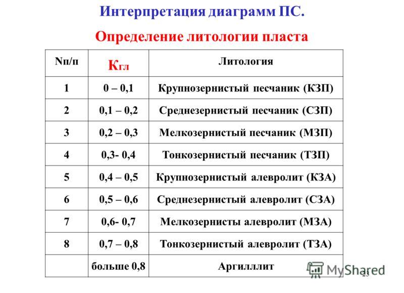 Интерпретация диаграмм ПС. Определение литологии пласта Nп/п К гл Литология 10 – 0,1Крупнозернистый песчаник (КЗП) 20,1 – 0,2Среднезернистый песчаник (СЗП) 30,2 – 0,3Мелкозернистый песчаник (МЗП) 40,3- 0,4Тонкозернистый песчаник (ТЗП) 50,4 – 0,5Крупн