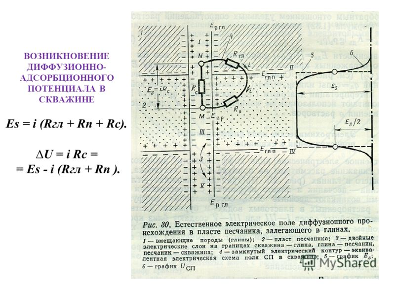 ВОЗНИКНОВЕНИЕ ДИФФУЗИОННО- АДСОРБЦИОННОГО ПОТЕНЦИАЛА В СКВАЖИНЕ Es = i (Rгл + Rп + Rc). U = i Rc = = Es - i (Rгл + Rп ). 7