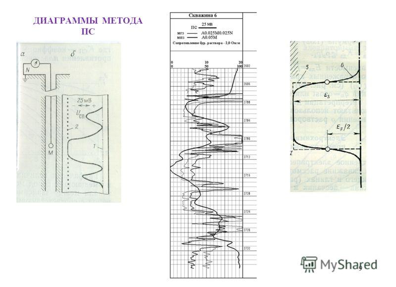 ДИАГРАММЫ МЕТОДА ПС 9