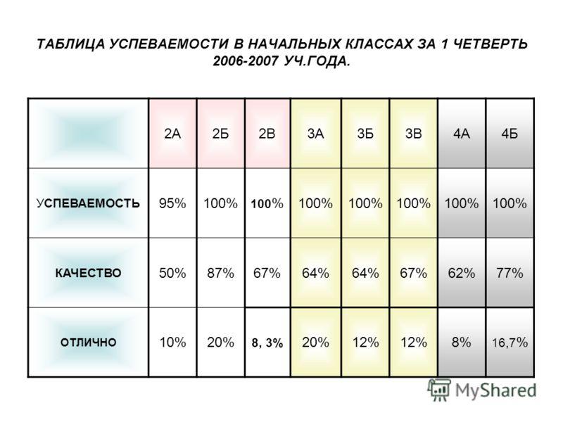 ТАБЛИЦА УСПЕВАЕМОСТИ В НАЧАЛЬНЫХ КЛАССАХ ЗА 1 ЧЕТВЕРТЬ 2006-2007 УЧ.ГОДА. 2А2Б2В3А3Б3В4А4Б УСПЕВАЕМОСТЬ 95%100% КАЧЕСТВО 50%87%67%64% 67%62%77% ОТЛИЧНО 10%20% 8, 3% 20%12% 8% 16,7 %