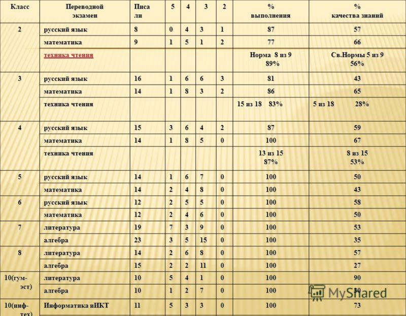 КлассПереводнойэкзаменПисали5432%выполнения% качества знаний 2 русский язык 804318757 математика915127766 техника чтения техника чтения Норма 8 из 9 89% 89% Св.Нормы 5 из 9 56% 3 русский язык 1616638143 математика1418328665 техника чтения 15 из 18 83