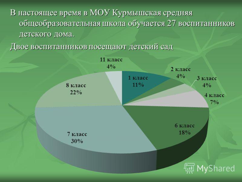 В настоящее время в МОУ Курмышская средняя общеобразовательная школа обучается 27 воспитанников детского дома. Двое воспитанников посещают детский сад