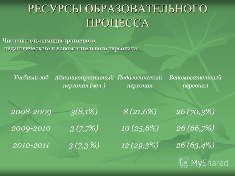 РЕСУРСЫ ОБРАЗОВАТЕЛЬНОГО ПРОЦЕССА Учебный год Административный персонал (чел.) Педагогический персонал Вспомогательный персонал 2008-20093(8,1%)8 (21,6%)26 (70,3%) 2009-20103 (7,7%)10 (25,6%)26 (66,7%) 2010-20113 (7,3 %)12 (29,3%)26 (63,4%) Численнос