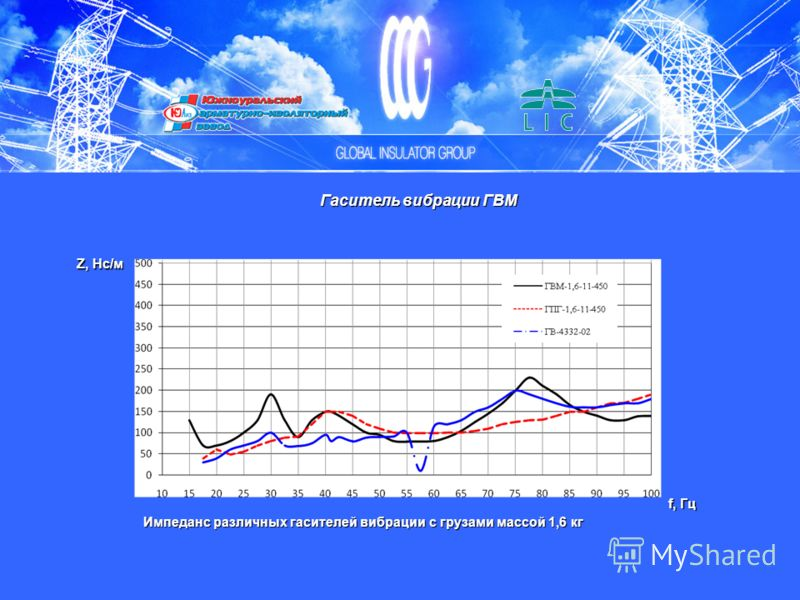 Импеданс различных гасителей вибрации с грузами массой 1,6 кг Z, Нс/м f, Гц Гаситель вибрации ГВМ