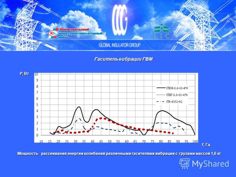 Мощность рассеивания энергии колебаний различными гасителями вибрации с грузами массой 1,6 кг Р, Вт f, Гц Гаситель вибрации ГВМ