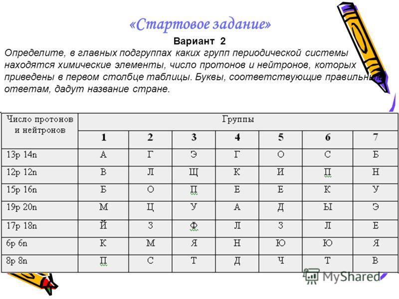 «Стартовое задание» Вариант 1 Определите, в главных подгруппах каких групп периодической системы находятся химические элементы, электронные схемы атомов которых приведены в первом столбце таблицы. Буквы, соответствующие правильным ответам, дадут назв