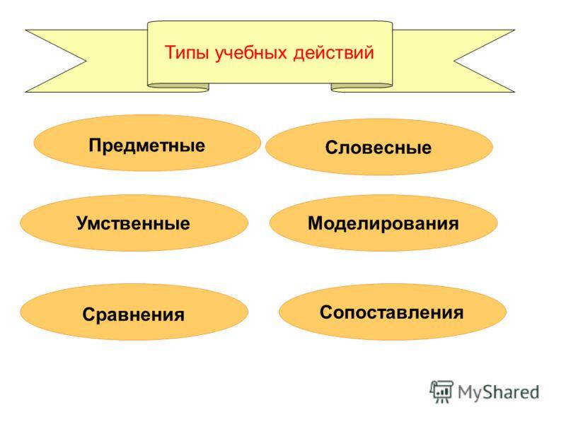 Типы учебных действий Сравнения Умственные Словесные Предметные Сопоставления Моделирования