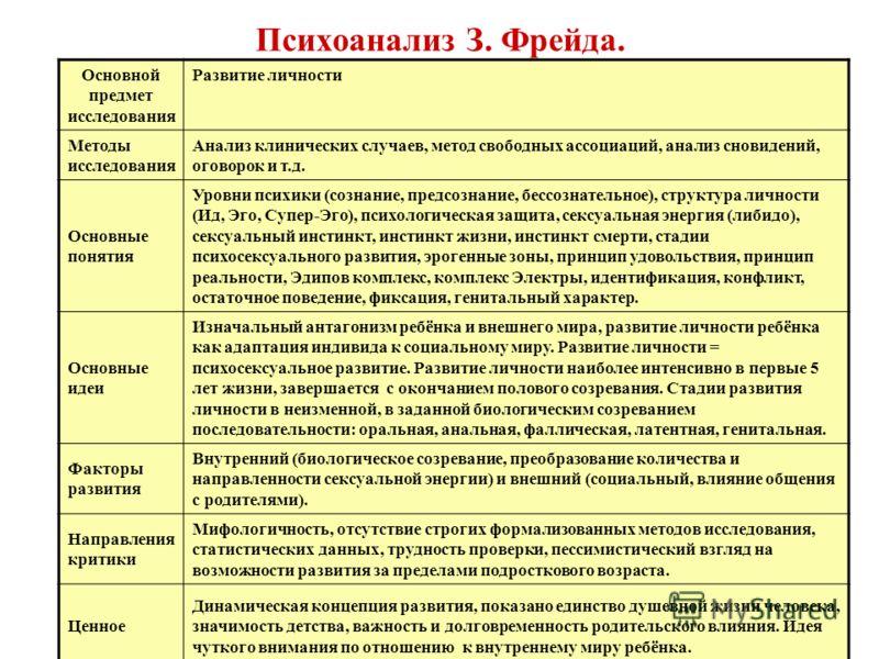 kontseptsiya-psihoseksualnogo-razvitiya-freyda
