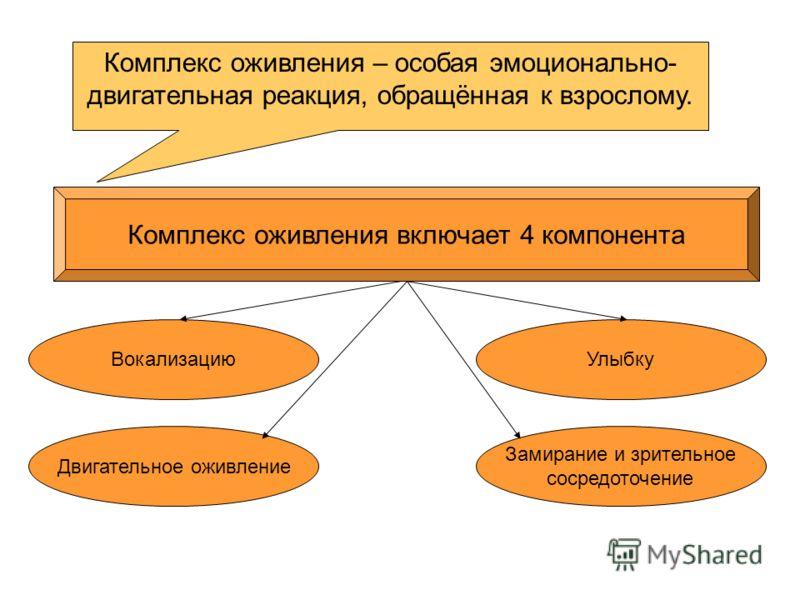 Комплекс оживления – особая эмоционально- двигательная реакция, обращённая к взрослому. Комплекс оживления включает 4 компонента Вокализацию Двигательное оживление Замирание и зрительное сосредоточение Улыбку